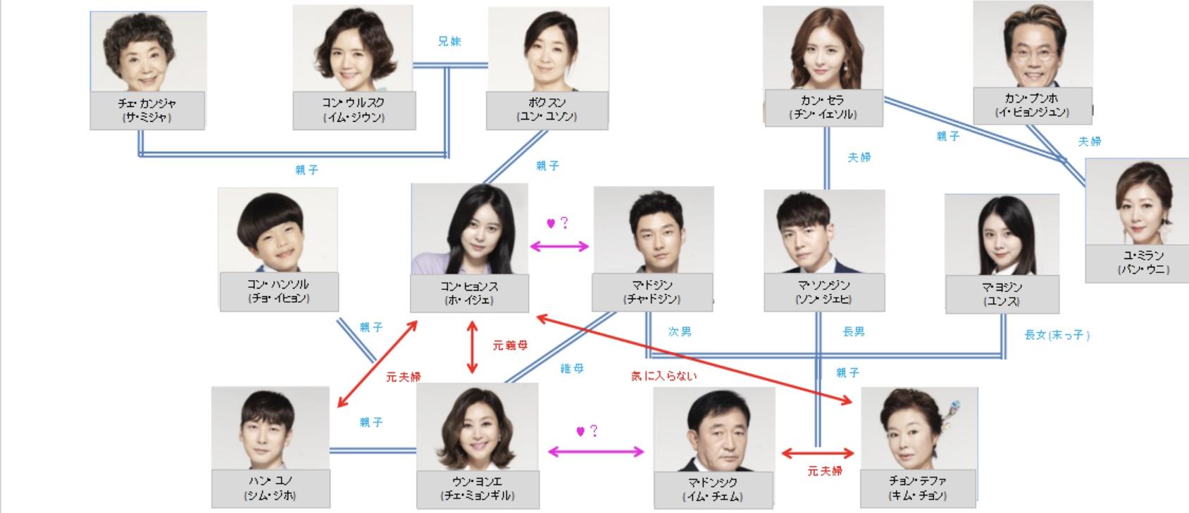 韓国ドラマ-あなたは贈りもの-あらすじ-全話一覧-相関図