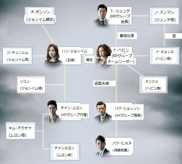 韓国ドラマ-嵐の女-あらすじ-相関図-相関図