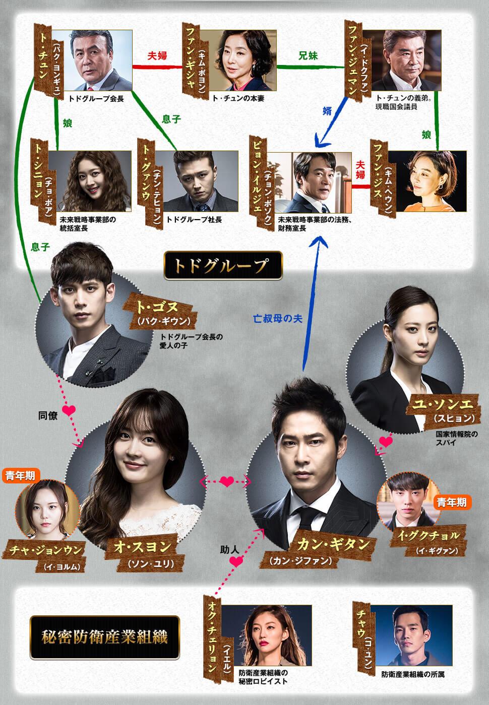韓国ドラマ-モンスター〜その愛と復讐〜-あらすじ-相関図-視聴率