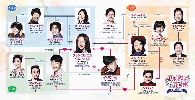 韓国ドラマ-私の心は花の雨-あらすじ-キャスト