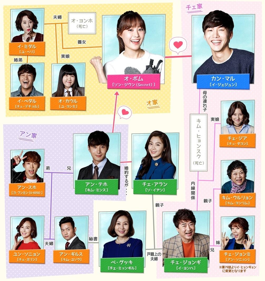 韓国ドラマ-我が家のハニーポット-あらすじ-相関図-キャスト