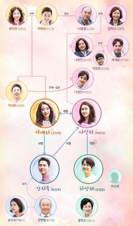 韓国ドラマ-もう一度始めよう-あらすじ-相関図-キャスト