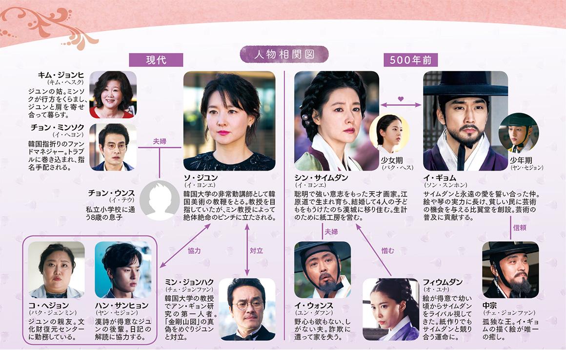 韓国ドラマ-師任堂(サイムダン)、色の日記-あらすじ-相関図-キャスト