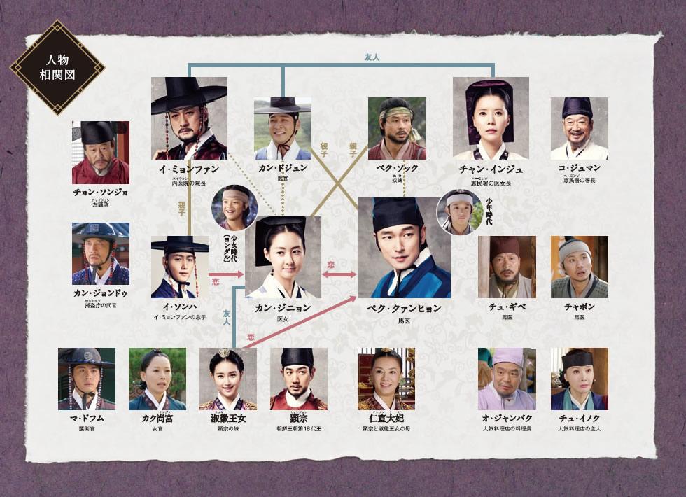 韓国ドラマ-馬医-あらすじ-全話一覧-相関図