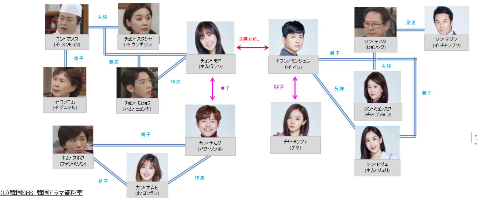 韓国ドラマ-アイムソーリーカン・ナムグ~逆転人生~-あらすじ-相関図-キャスト