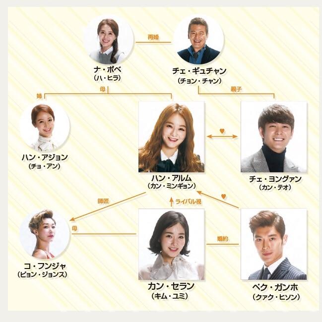 韓国ドラマ-最高の恋人-あらすじ-相関図-キャスト