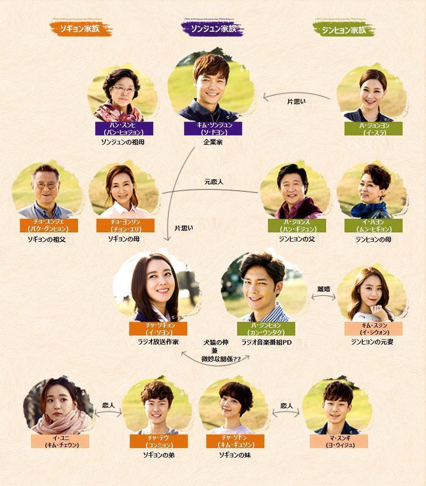 韓国ドラマ-秋のカノン-あらすじ-相関図-キャスト