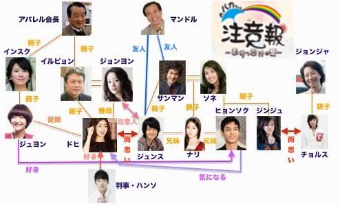韓国ドラマ-おバカちゃん注意報~ありったけの愛~-あらすじ-相関図-最終回
