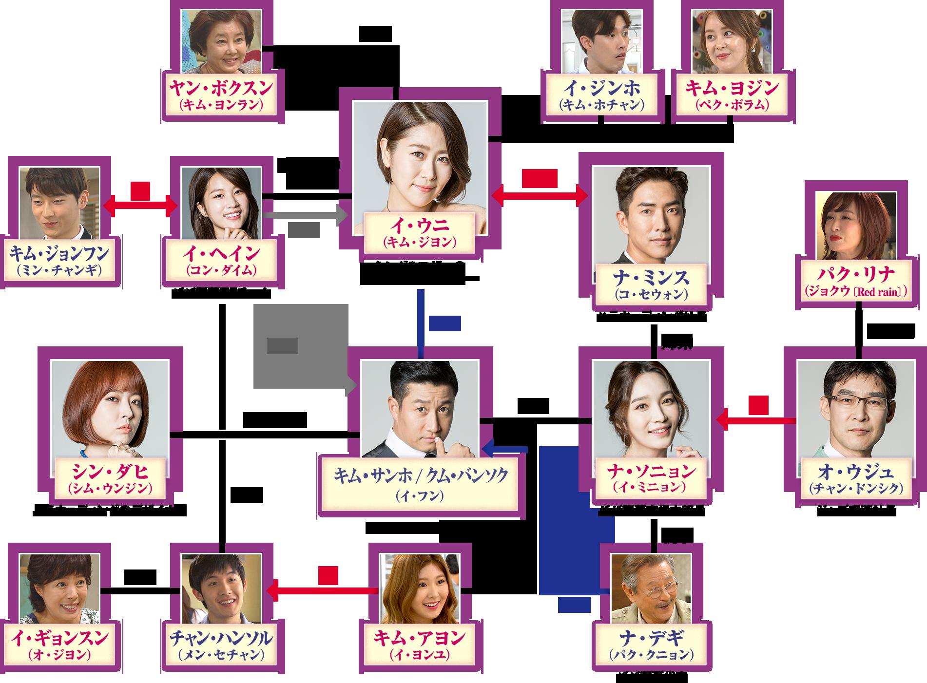 韓国ドラマ-愛を抱きしめたい-あらすじ-相関図-視聴率