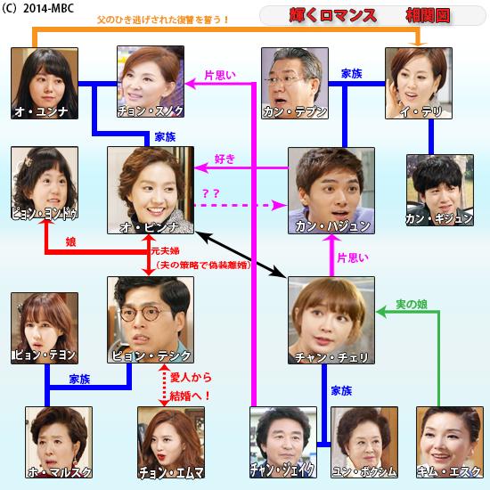韓国ドラマ-輝くロマンス-あらすじ-相関図-最終回