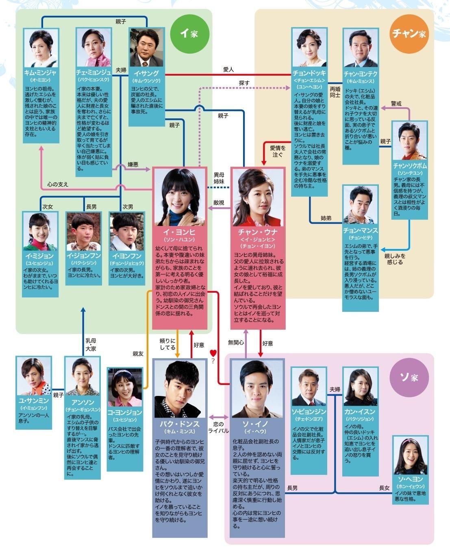 韓国ドラマ-それでも青い日に-あらすじ-相関図-最終回