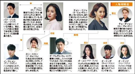 韓国ドラマ-鳴かない鳥-あらすじ-相関図-相関図