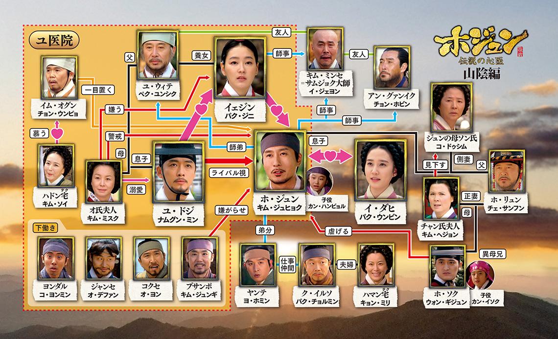 韓国ドラマ-ホジュン~伝説の心医~-あらすじ-相関図-キャスト