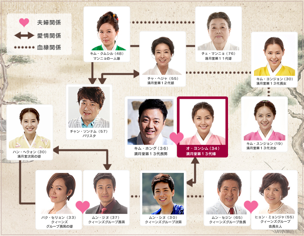 韓国ドラマ-不屈の嫁-あらすじ-相関図-全話
