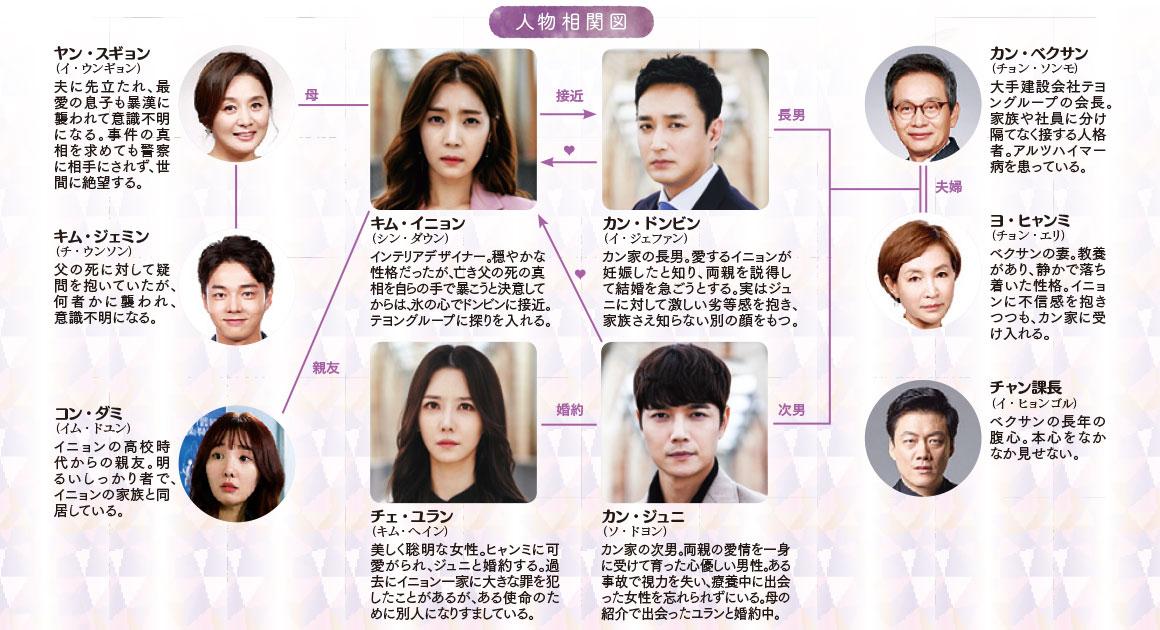 韓国ドラマ-逆流-あらすじ-相関図